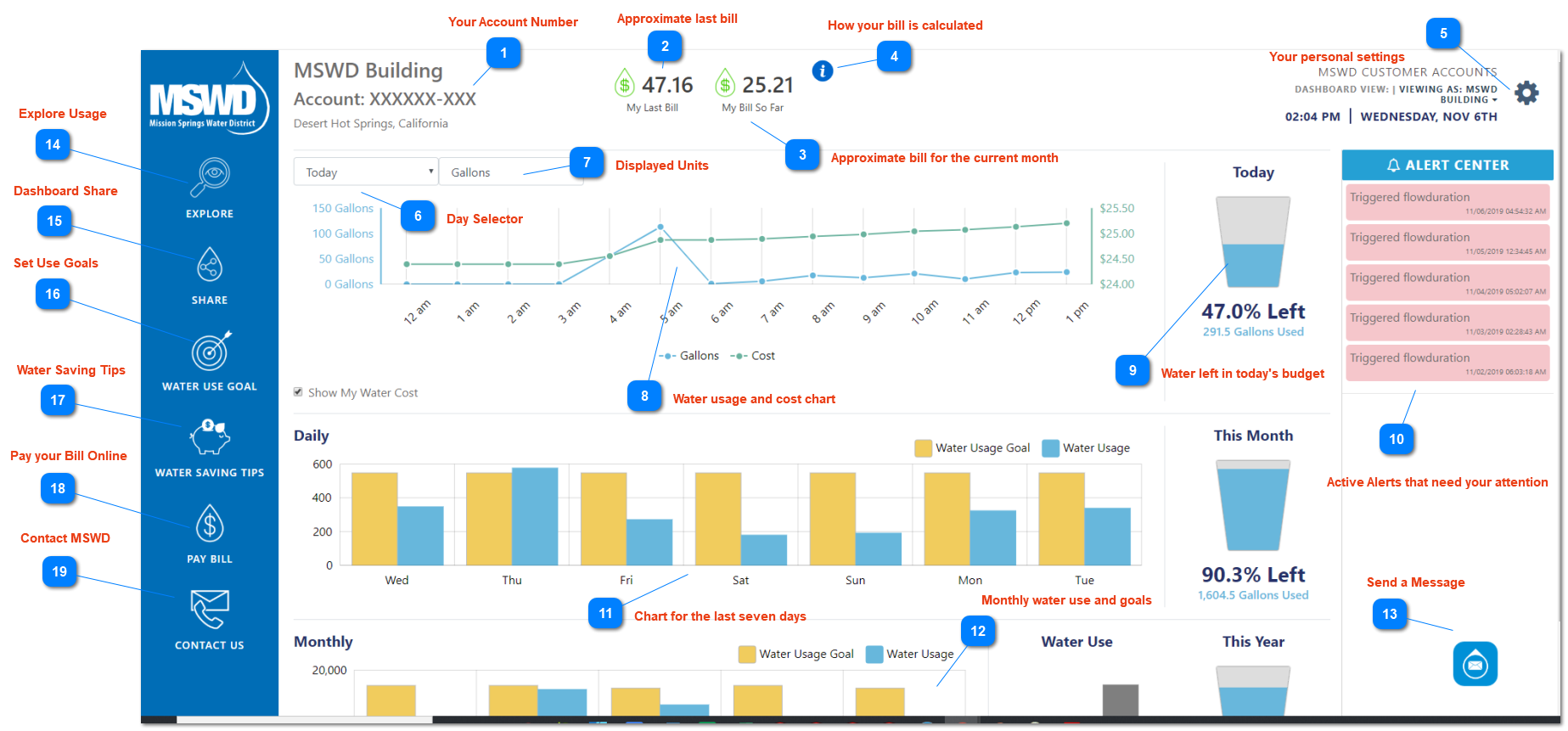 1. MSWD Dashboard Overview